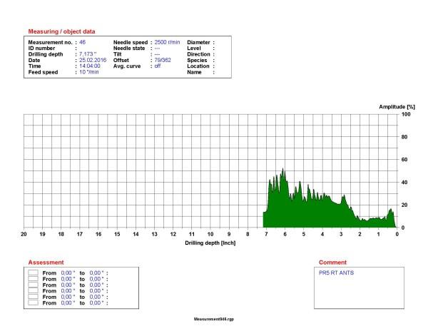 Resistograph measurement