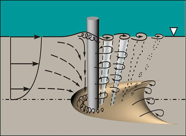 This drawing shows how a scour hole forms around a bridge pier.