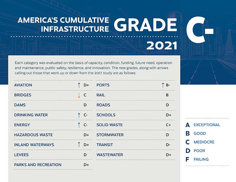 Infrastructure Report Card Breakdown